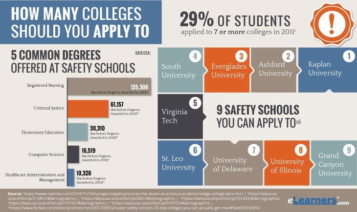 How Many Colleges Should you Apply To