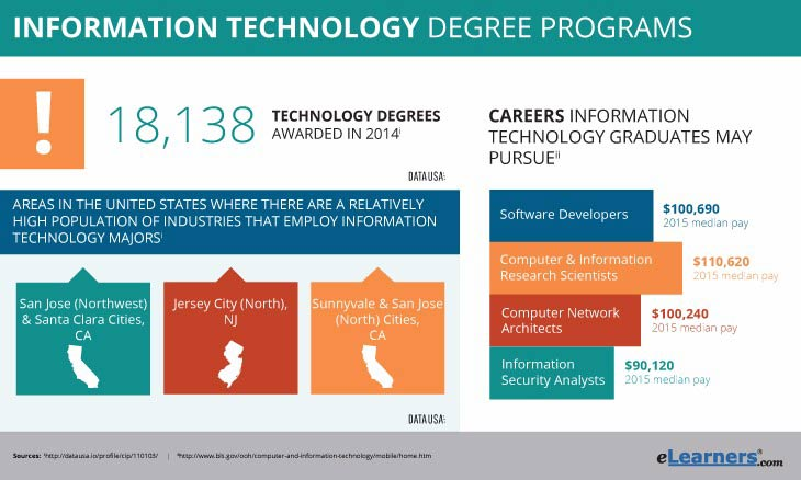 Online Information Technology Degree