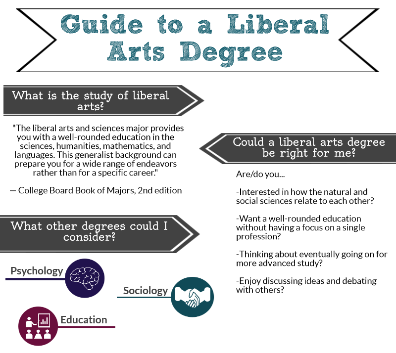 Liberal Arts research questions generator