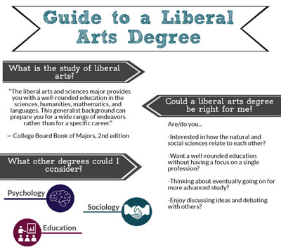 liberal arts degree online guide