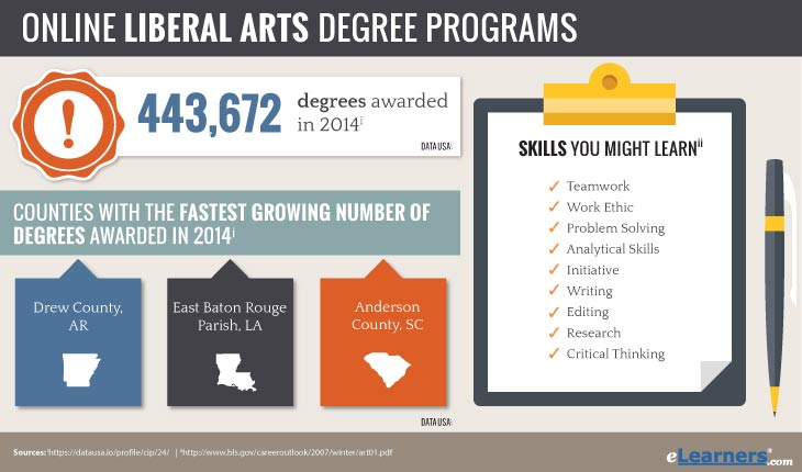 online liberal arts degree