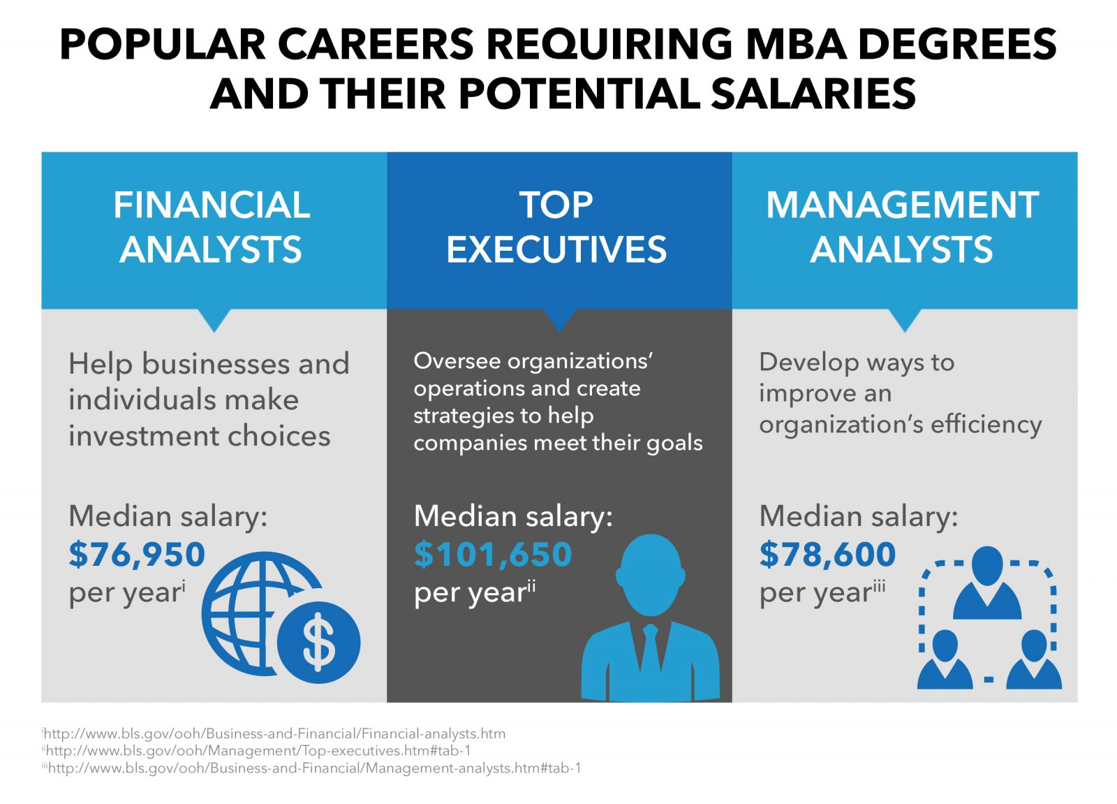 potential jobs for mba graduates; jobs for mba graduates