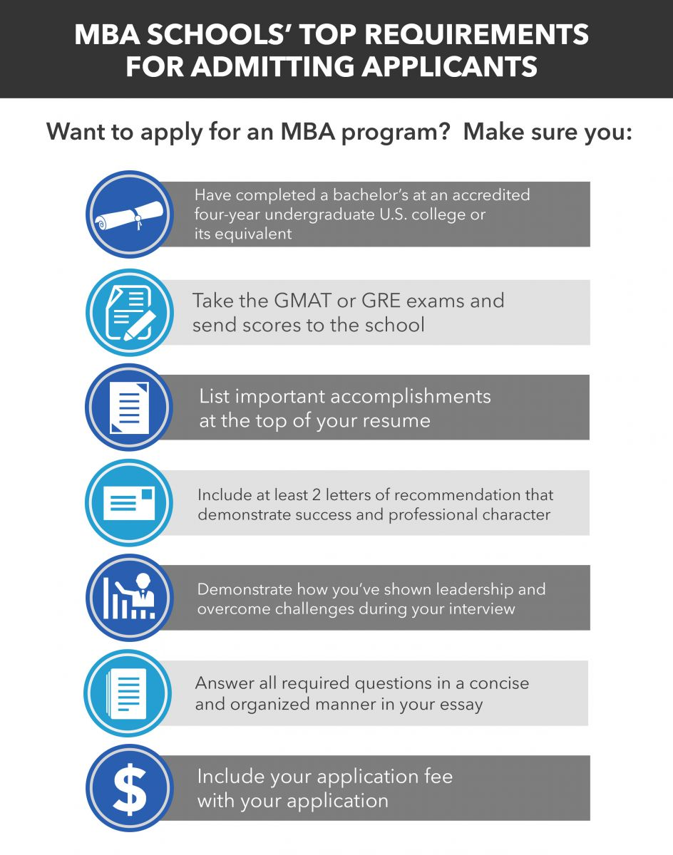 mba admissions; requirements for mba applicants