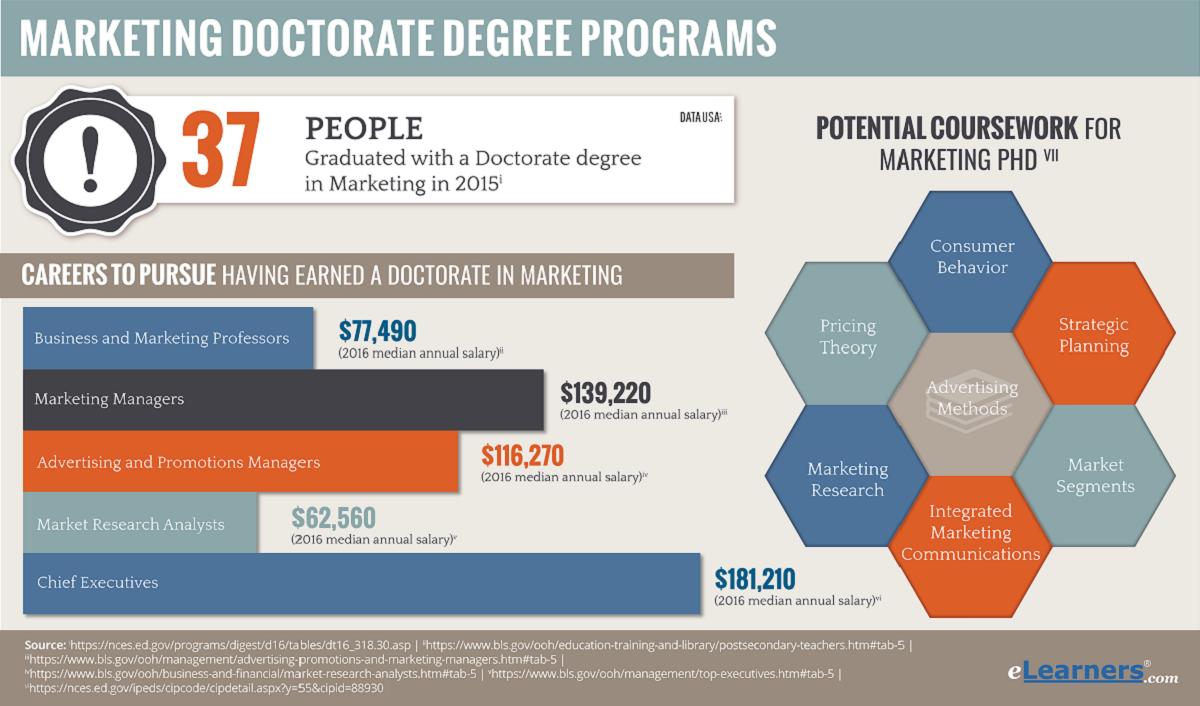 Online Marketing PhD Programs | DBA Marketing Online