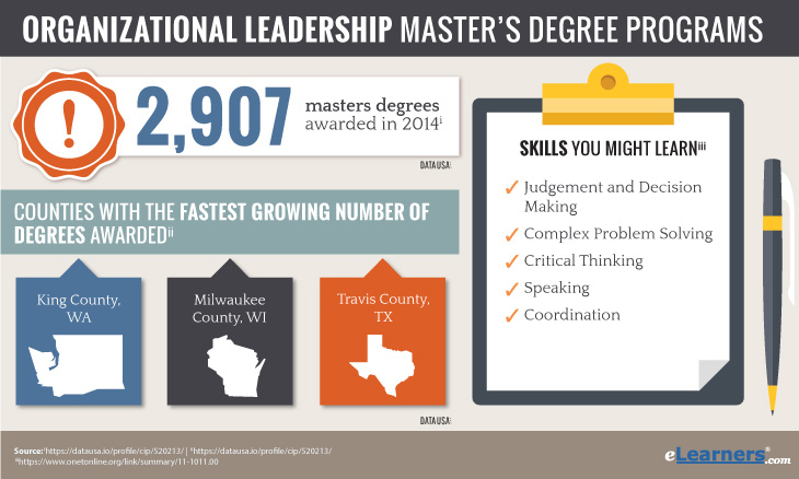 Online Organizational Leadership Master Degrees