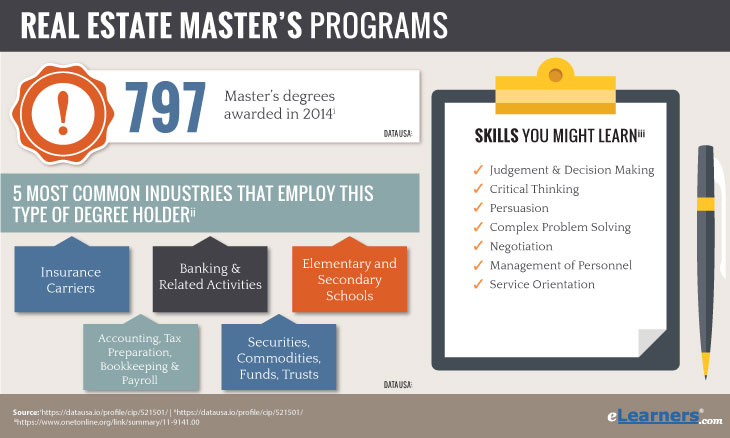 Masters in Real Estate Online Degree Program Information