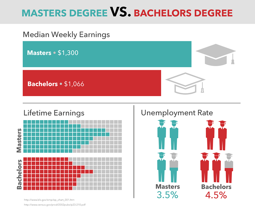Is a masters degree worth it salary job outlook for Bachelor definition