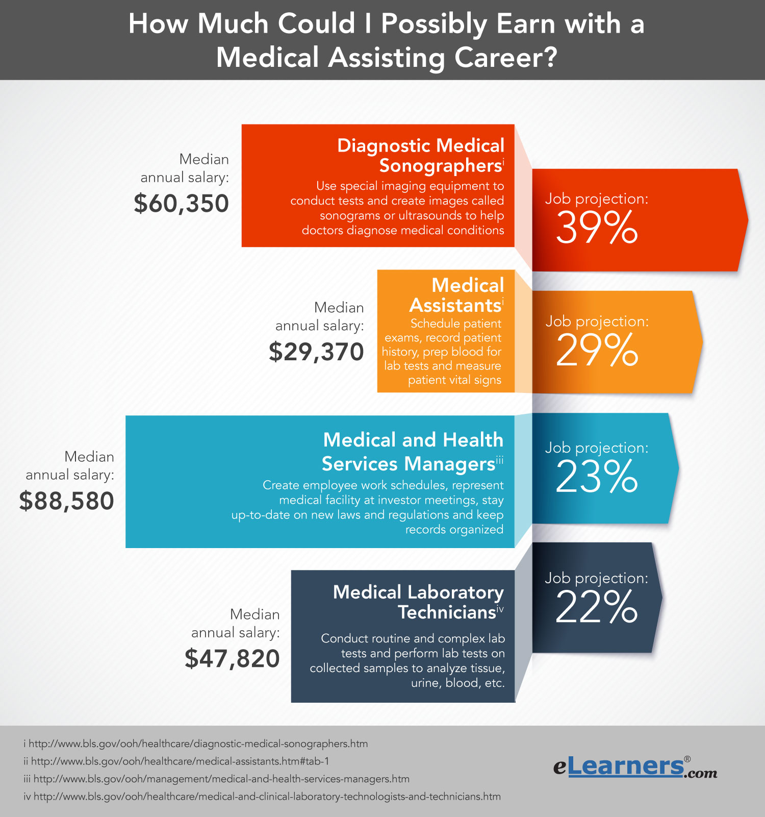 Medical Assistant Salary Job Outlook – Medical Assistant Job Outlook