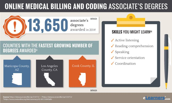 medical billing and coding associate degree online - statistics on numbers of degrees awarded