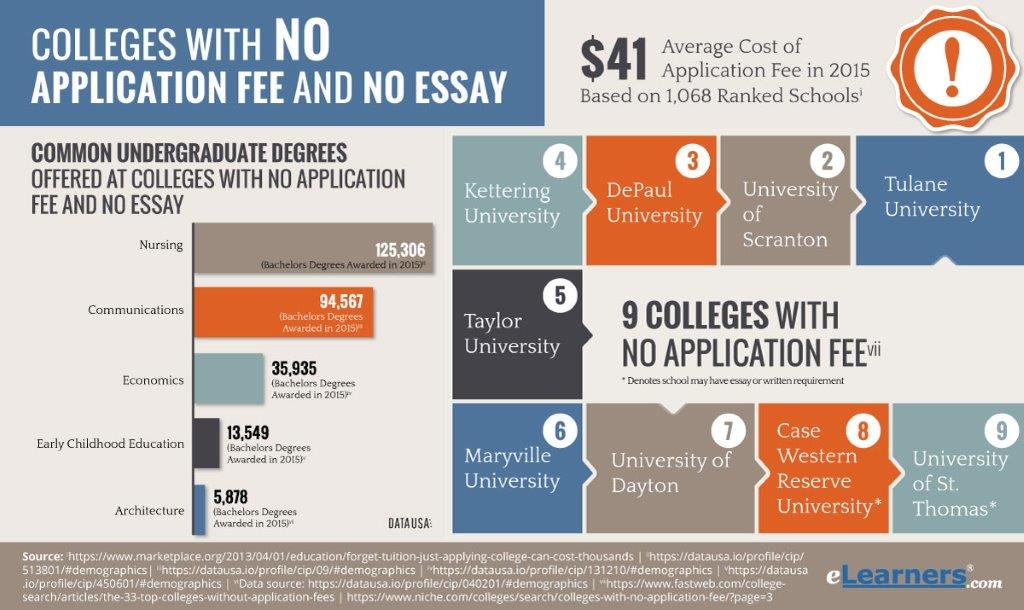 Colleges With No Undergraduate Application Fee!