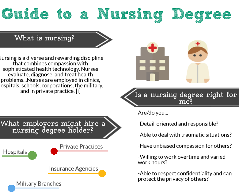 Social Work different nursing majors