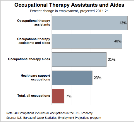 Occupational Therapy Assistants and Aides Salary