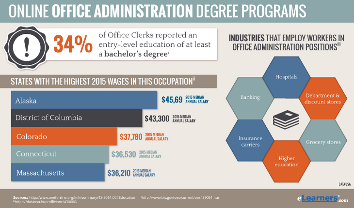 Online Office Administration Degree Programs