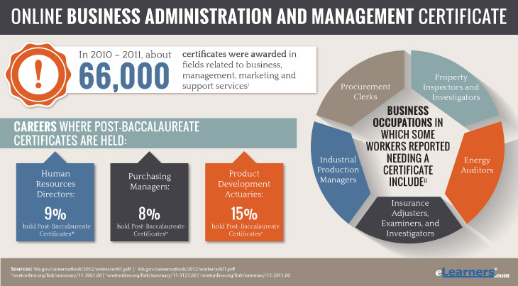 Online Business Administration Certificate Programs