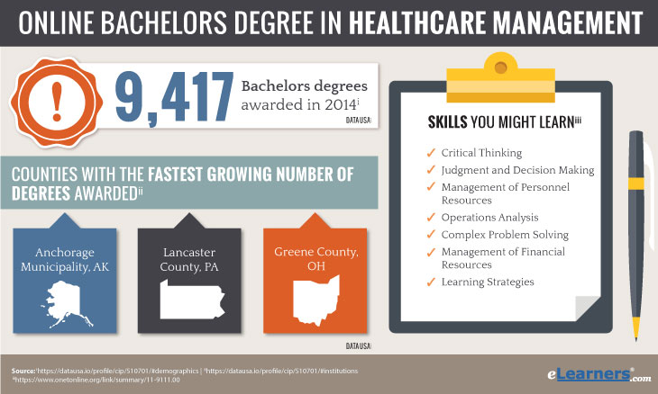 Online Bachelors Degree in Healthcare Management