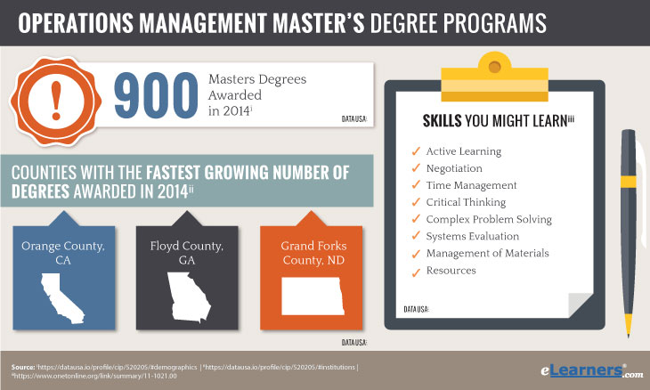 Online Operations Management Masters Degrees