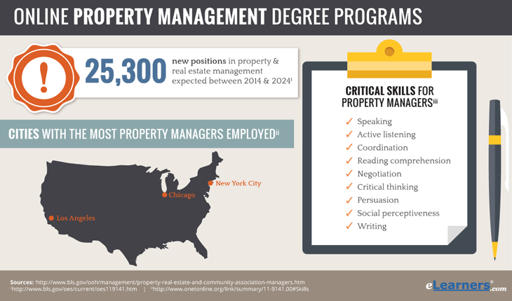 Online Property Management Degree