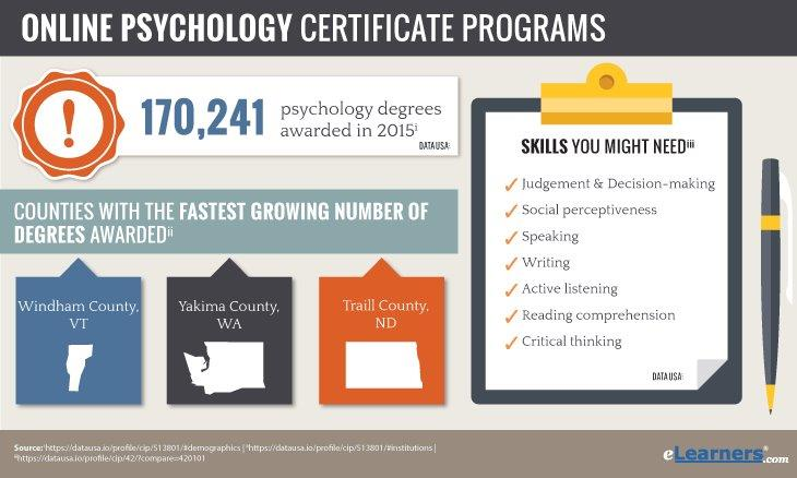 Online Psychology Certificate