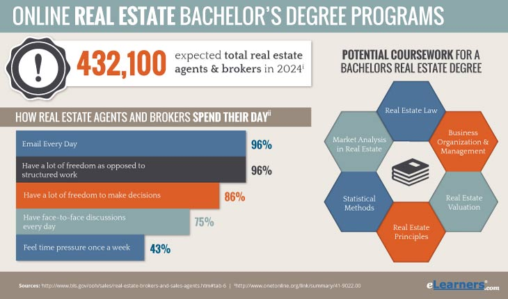 Bachelors in Real Estate Online - Online Real Estate Degree