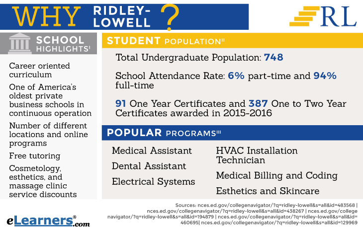 Highlights of Ridley-Lowell Programs