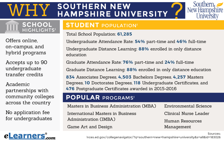 SNHU Infographic - Online Degree Programs Information