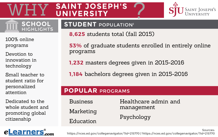 Saint Joseph's University Online Programs