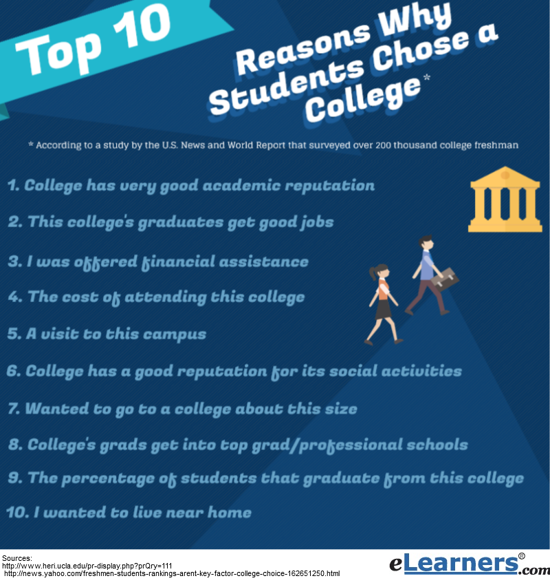 reasons for choosing a college Students choose their colleges based on just about every reason you can think about some may choose a college just so they can be near their best friend, others choose may choose a campus across the country so they can.