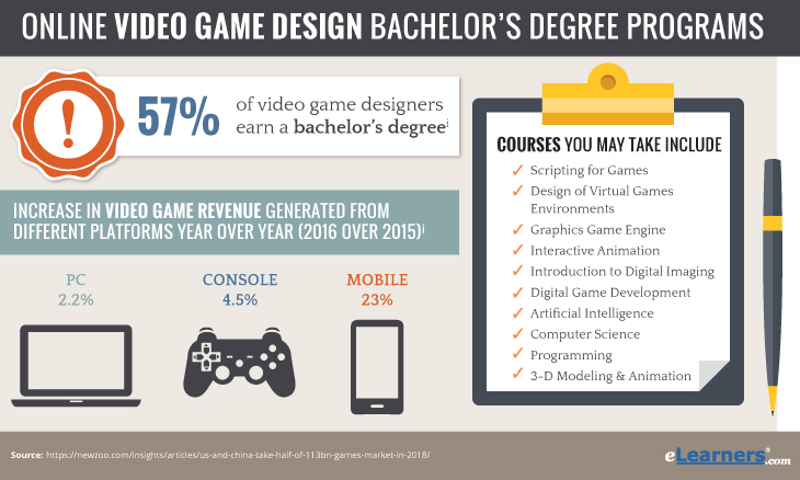 Bachelors in Video Game Design Online
