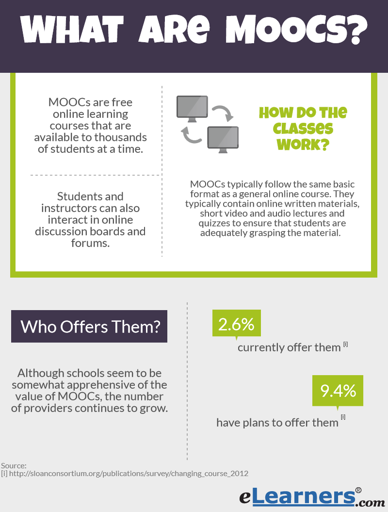 What are MOOCs Under the Microscope   eLearners