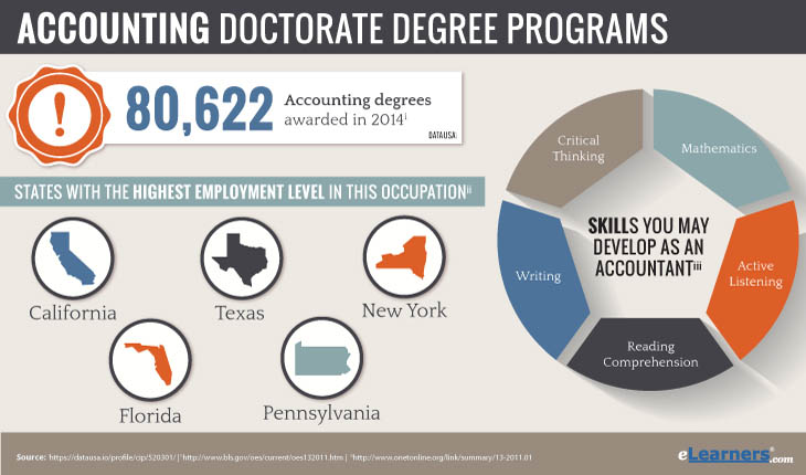 Accounting Doctorate Degrees