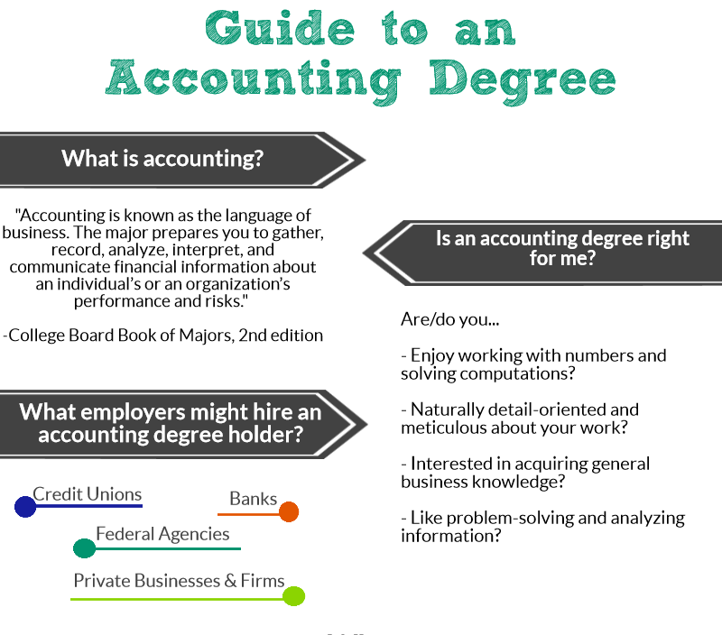 accounting degree Champlain college's accounting degree programs give you extensive hands-on experience and personal attention learn about our accounting major.