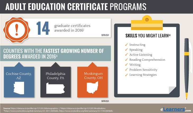 online certificate in adult education