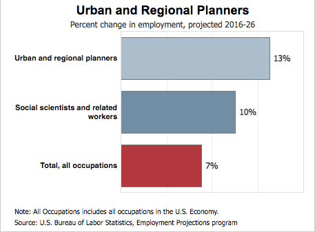 Urban and Regional planners (UAP) - Urban Affairs Online Degree Programs