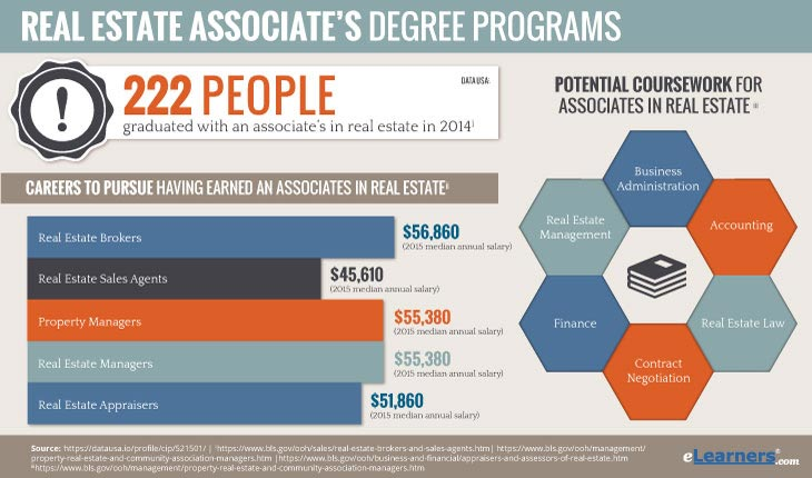Online Associates Degree in Real Estate - Information on Property Management Associates Degrees