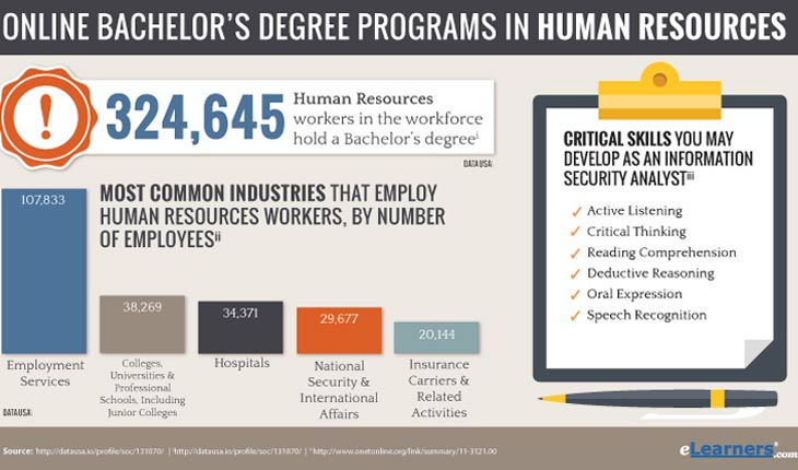 Online Bachelors in Human Resources Degree