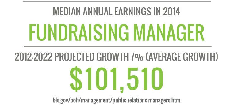 Online Nonprofit Management Degree Stats