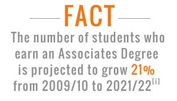 associates degree stats
