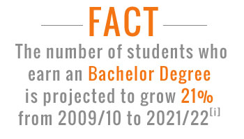 online bachelors degree facts