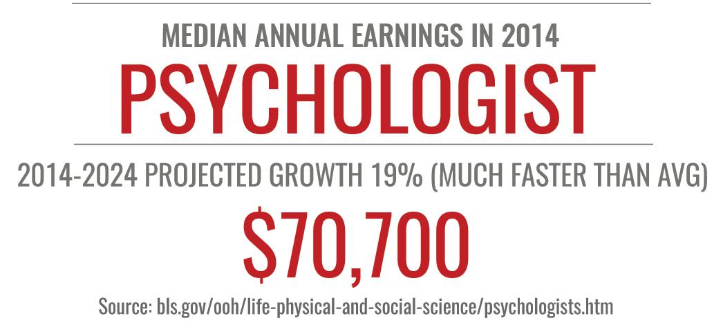 online psychology degree stats