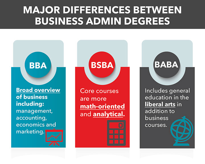 What is a bba degree, bsba degree, baba degree, and types of business administration degrees