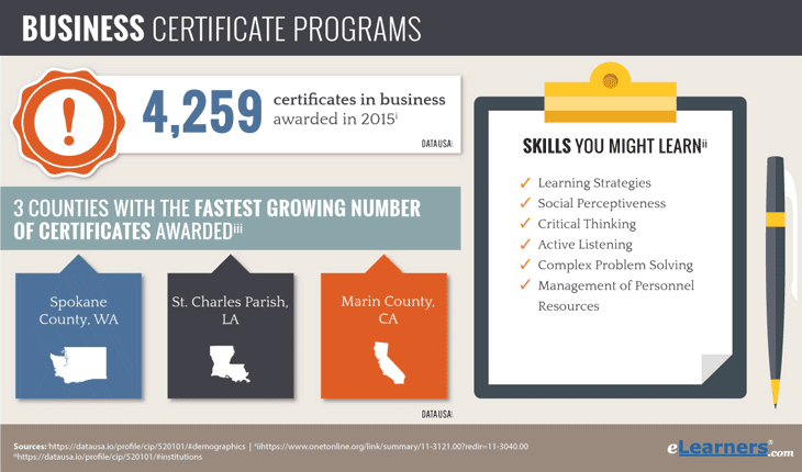 Online Business Certificate Programs