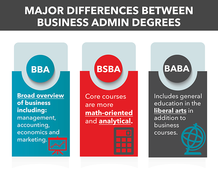 BBA vs BA vs BSBA | Which business administration degree is right