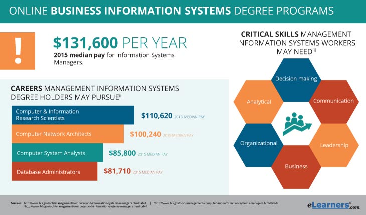 2018 Business Information Systems Degree Online Programs