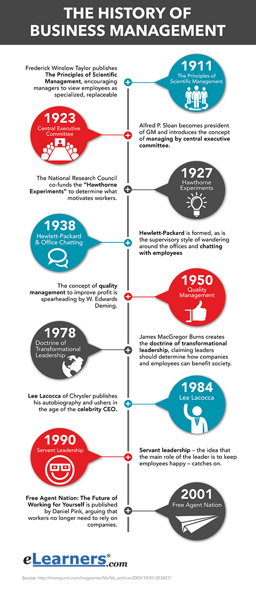 what is business administration history?