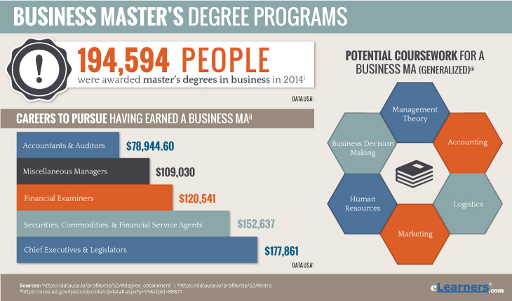 Online Masters degree in business