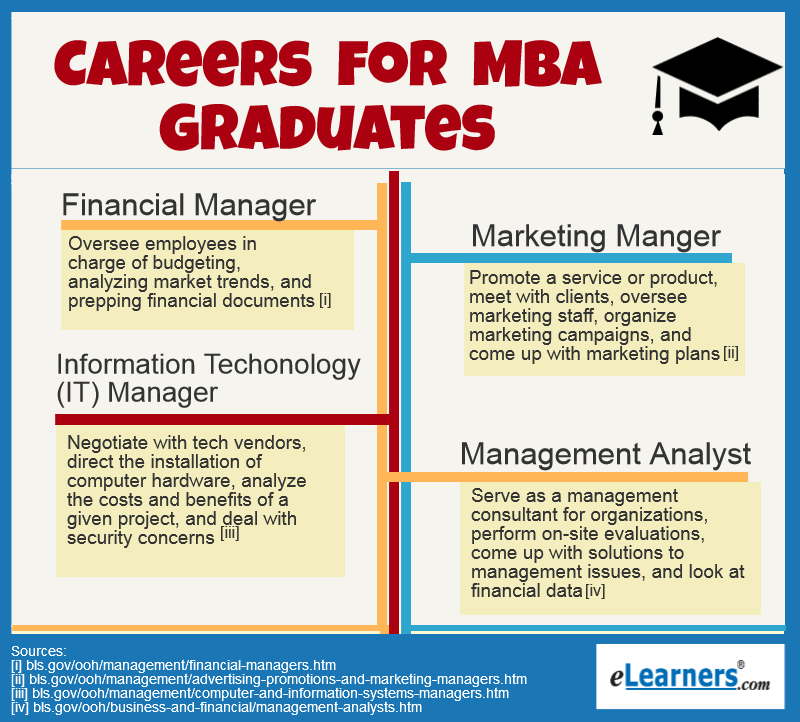careers for MBA grads