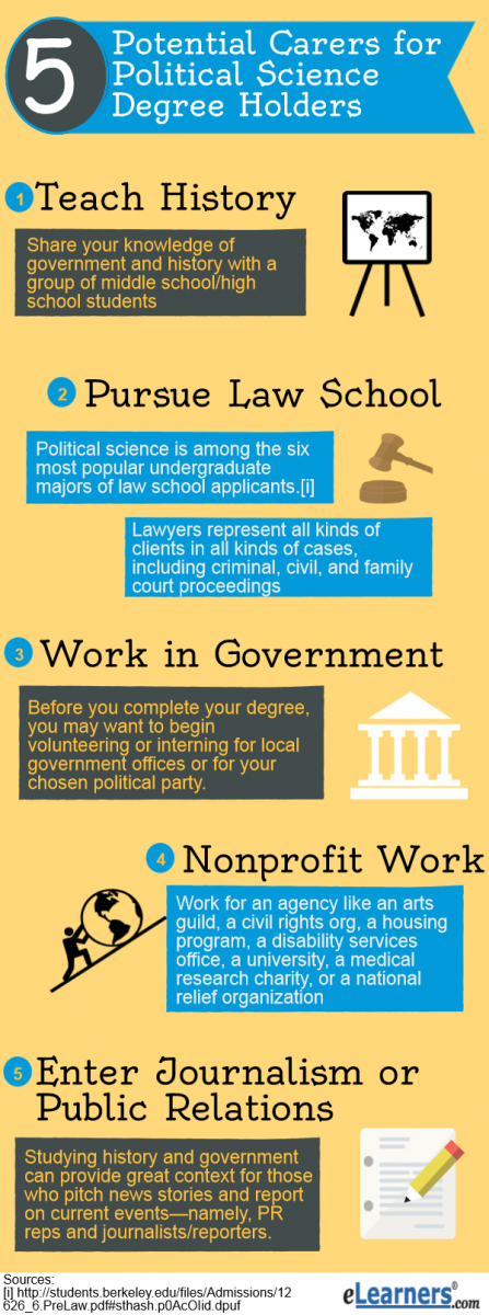 political science career