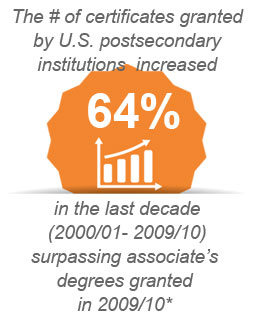 # of Certificates granted in 2009/2010 surpassed associates degrees awarded