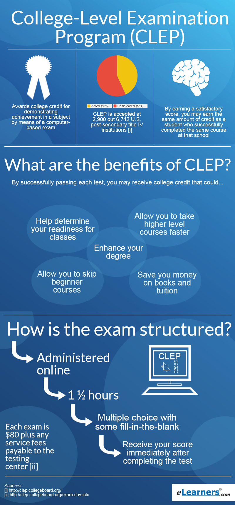what is a clep test what are clep exams what is clep all about