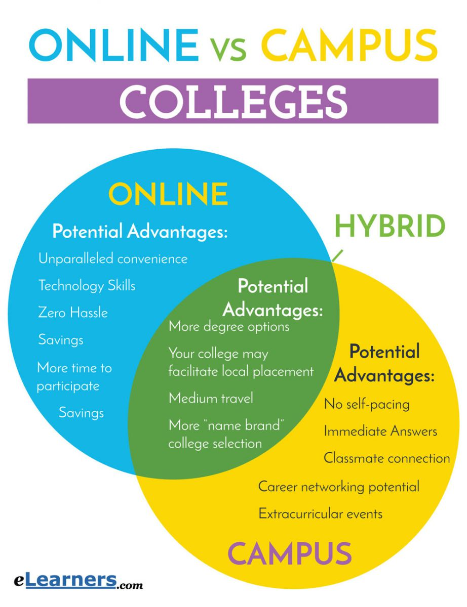 online vs campus Deciding on a college is a difficult choice to make you'll first need to first compare online colleges vs on-campus colleges to see which is the right fit for you.